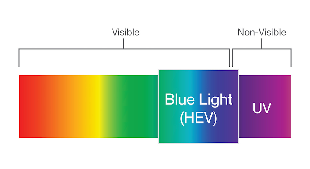 Blue Light: What it is & How It Impacts Us